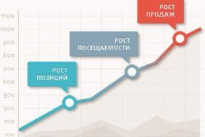 рост позиций в поисковых системах